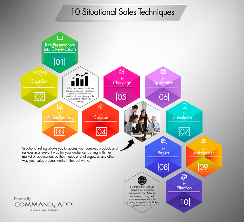 10 Situational Sales Techniques Infographic