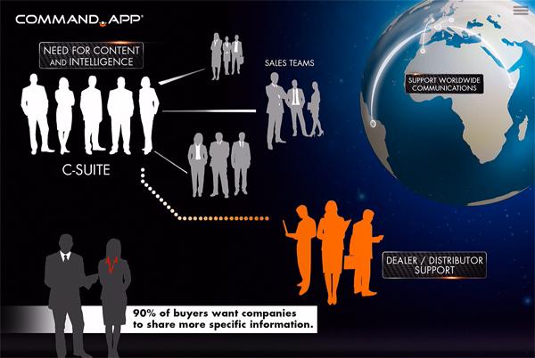 Business App Stakeholders